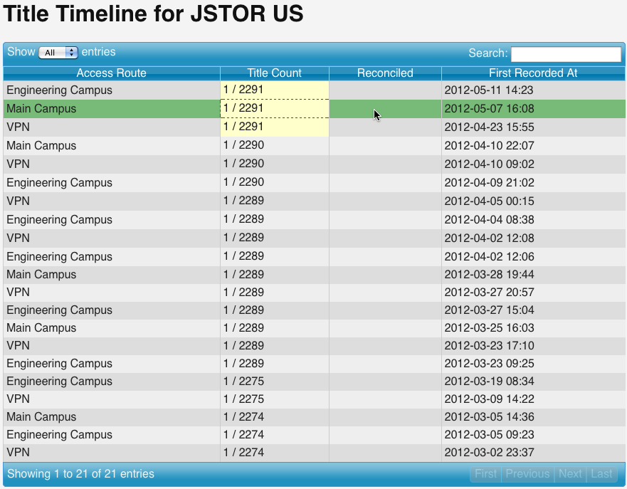 Image 1. Screenshot of a Title Timeline for JSTOR